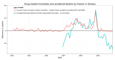 Problems with Mexican homicide data