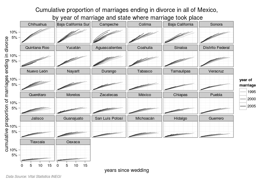 Proportion of marriages ending in divorce solutioingenieria Choice Image