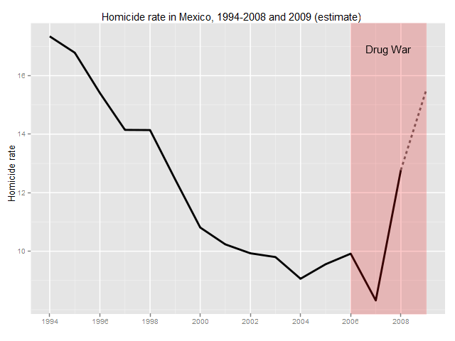 The war on drugs history