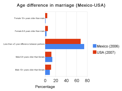 Differences in dating in mexico and usa