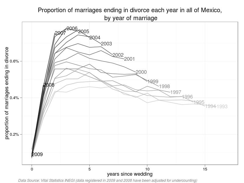 Divorce statistics dating length