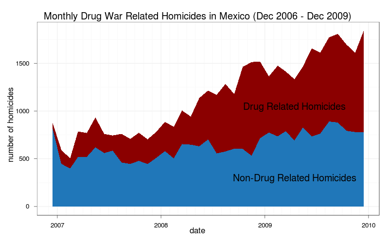drug war statistics Addiction is more common than many realize in 2011, there were approximately 206 million people in the united states over the age of 12 with an addiction see more drug and alcohol statistics and learn how you can overcome your addiction.