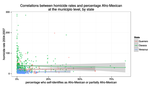 Homicide correlations before the drug war
