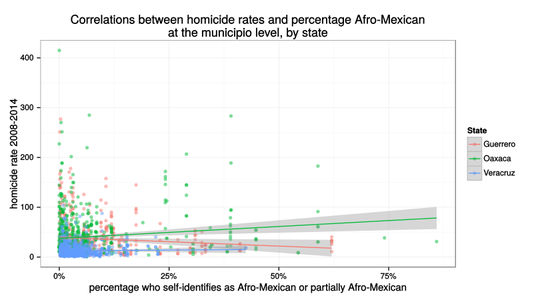 Homicide correlations during the drug war